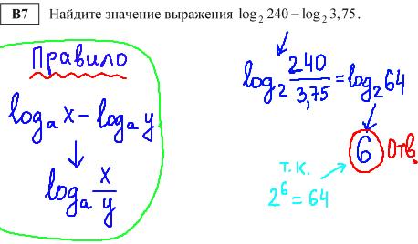 ЕГЭ по математике - решение b7