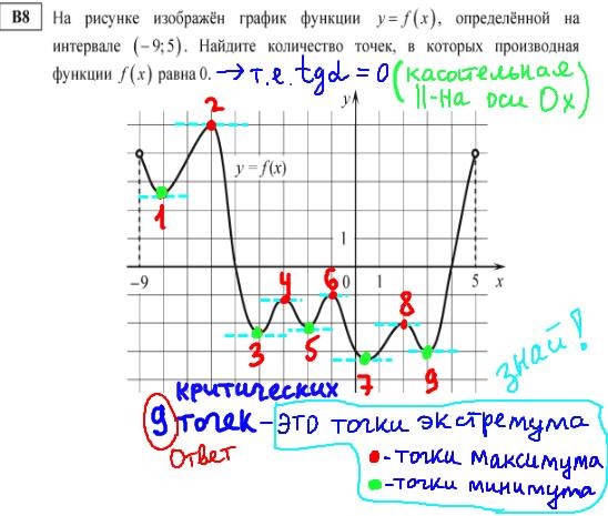 ЕГЭ по математике - решение b8