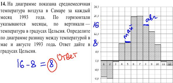 решение задачи №14 кдр по математике 9 класс