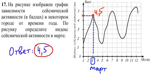 решение задачи №17 кдр по математике 9 класс