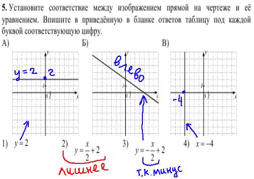 решение задания №5 кдр по математике 9 класс