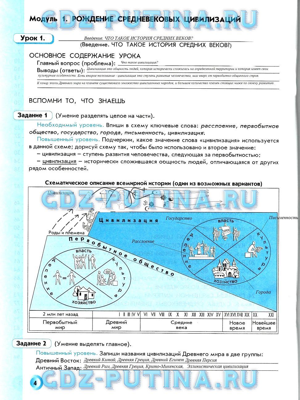 гдз по истории 6 класс Данилов, Давыдова.
